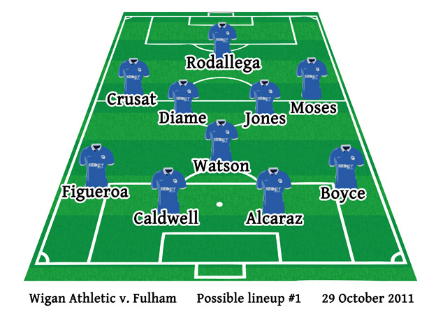 Wigan Athletic v Fulham possible Latics lineup 1