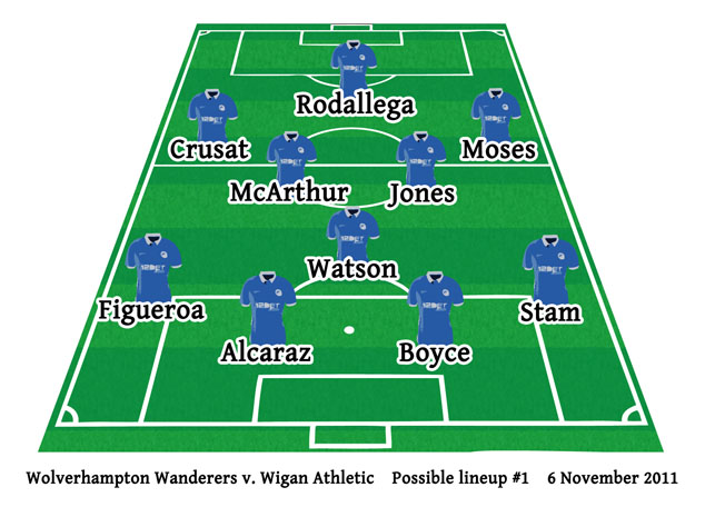 Wolves v Wigan Latics possible lineup